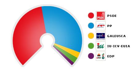 Elecciones europeas 7 de junio de 2009 las elecciones en for Resultados electorales mir